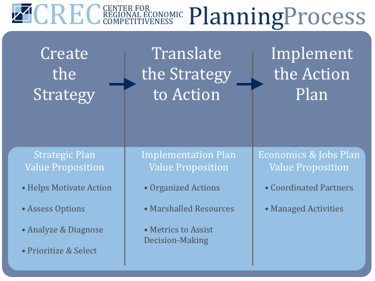 Plan your economic future for Process implementation plan template